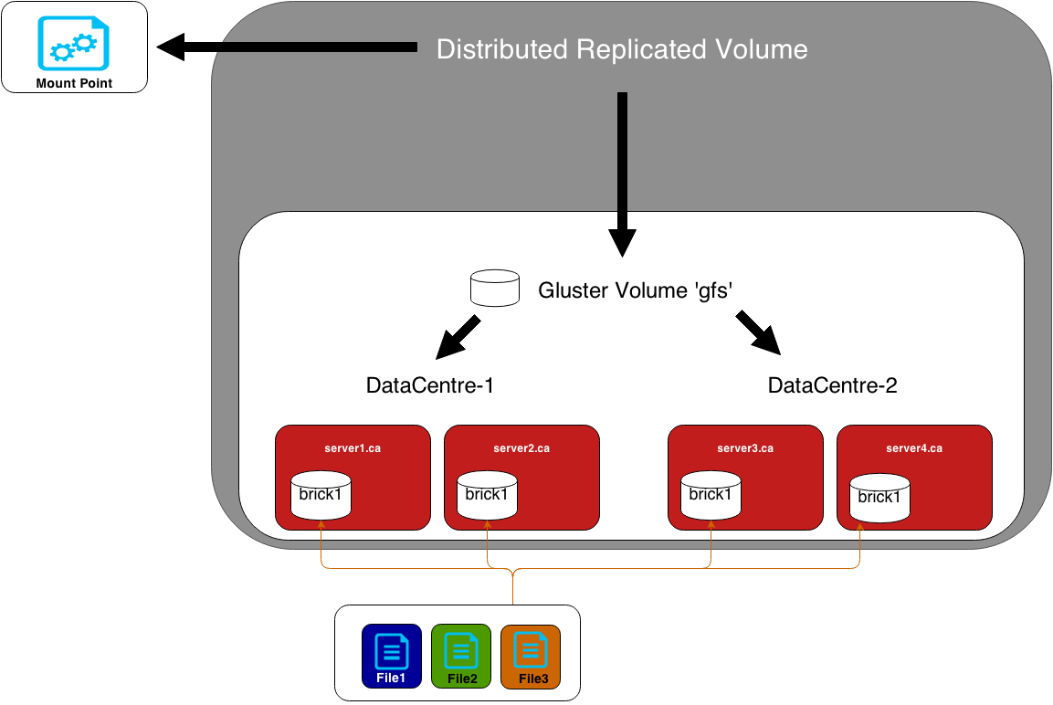 Reliable, resilient storage with GlusterFS – Calgary RHCE